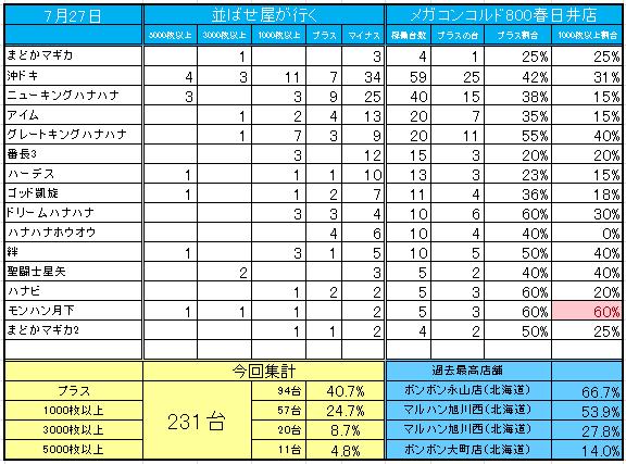 メガコンコルド800春日井店+ | 全国パチンコ店・口コミ・換金 ...