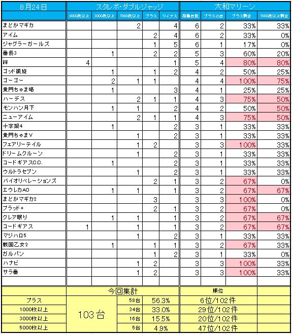 データ 大和 マリーン