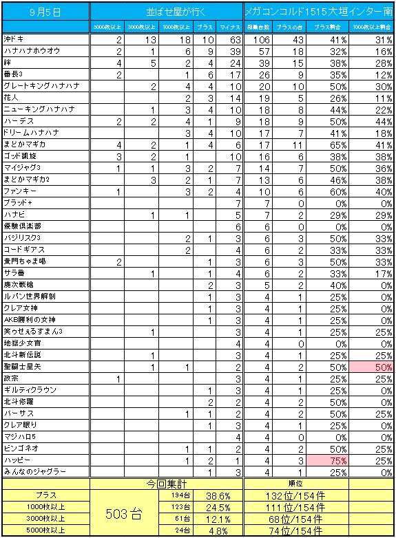メガコンコルド1515大垣インター南店   全国パチンコ店・口コミ ...