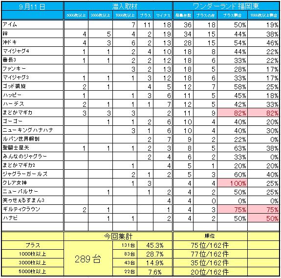 ワンダーランド 福岡 東 データ