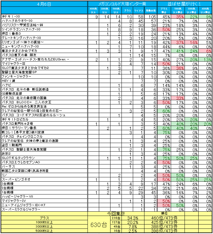 メガコンコルド1515大垣インター南店 | 全国パチンコ店・口コミ ...
